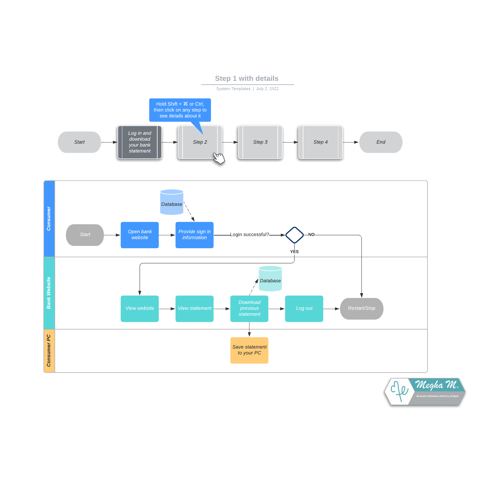 Overview flowchart with details example
