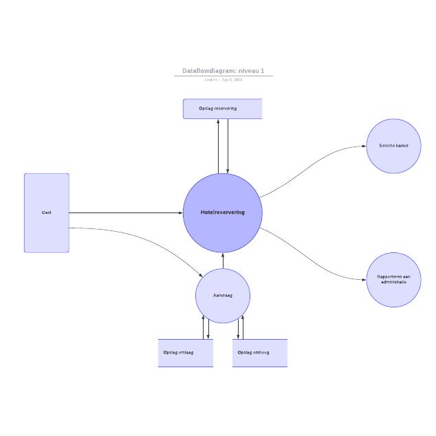 Dataflowdiagram: niveau 1
