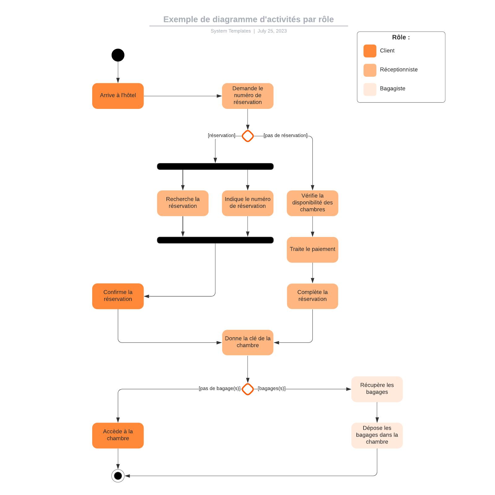 exemple de diagramme d'activités UML par rôle