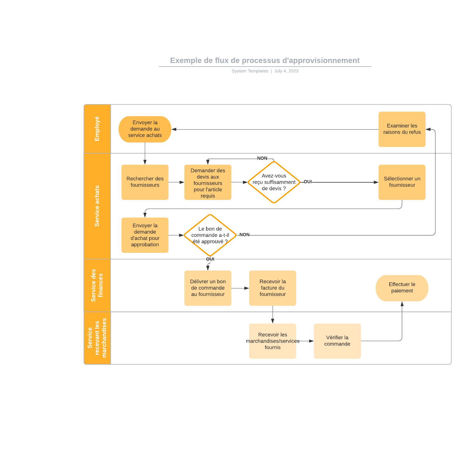 exemple de flux de processus d'approvisionnement