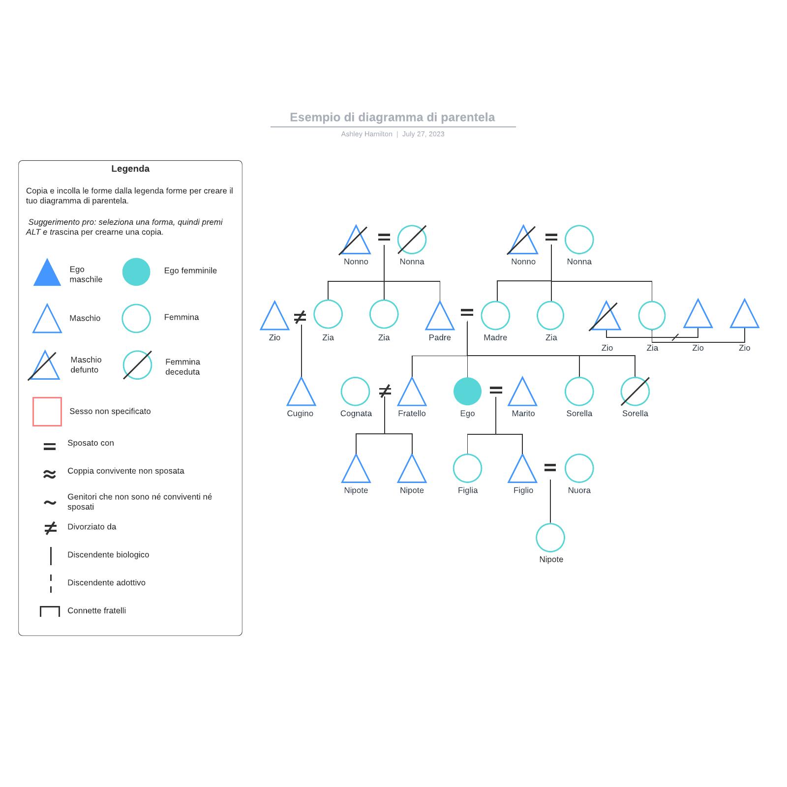Esempio di diagramma di parentela