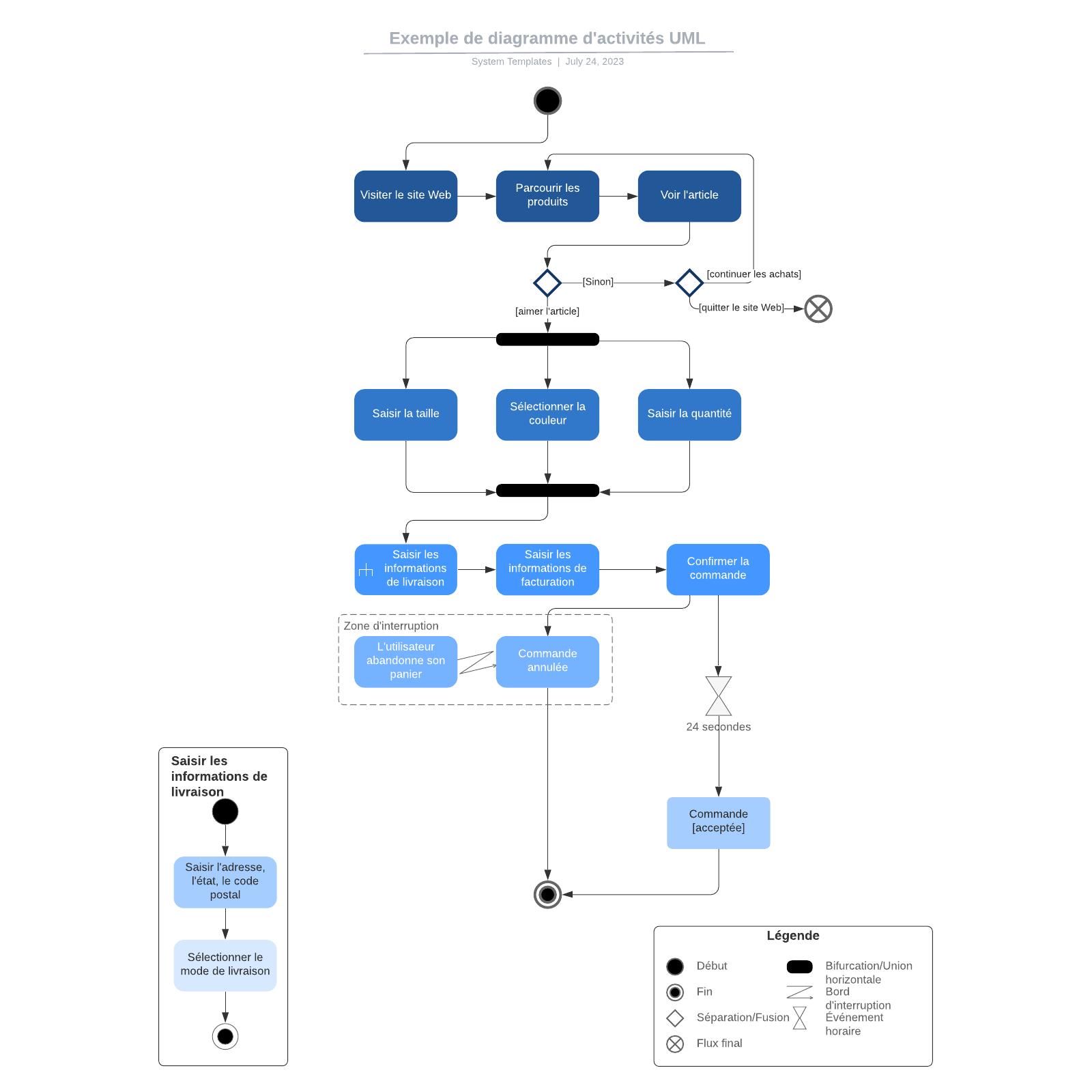 exemple de diagramme d'activités UML d'e-commerce