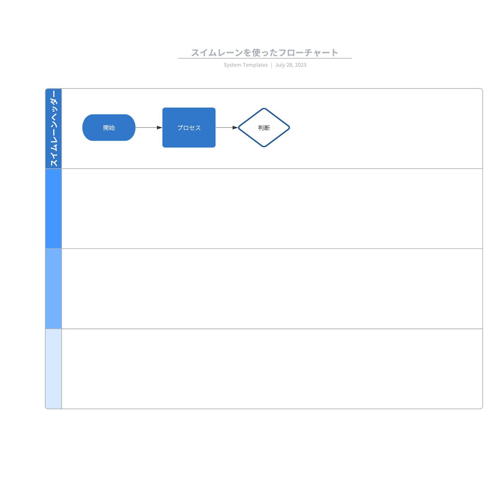 スイムレーンを使用した流れ図の参考例と見本