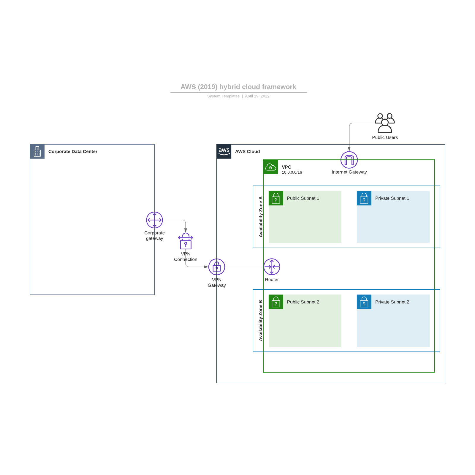 AWS (2019) hybrid cloud framework