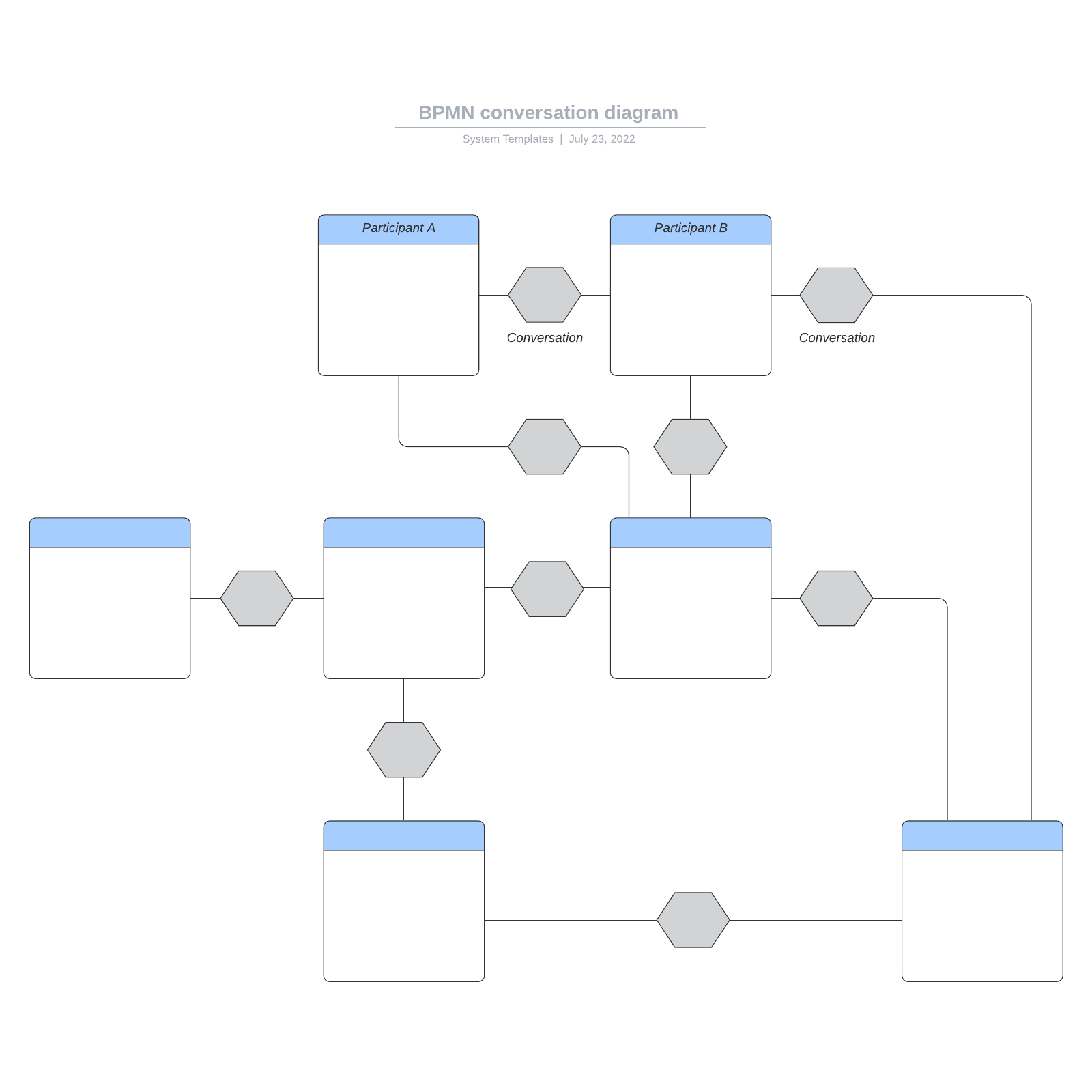 BPMN conversation diagram