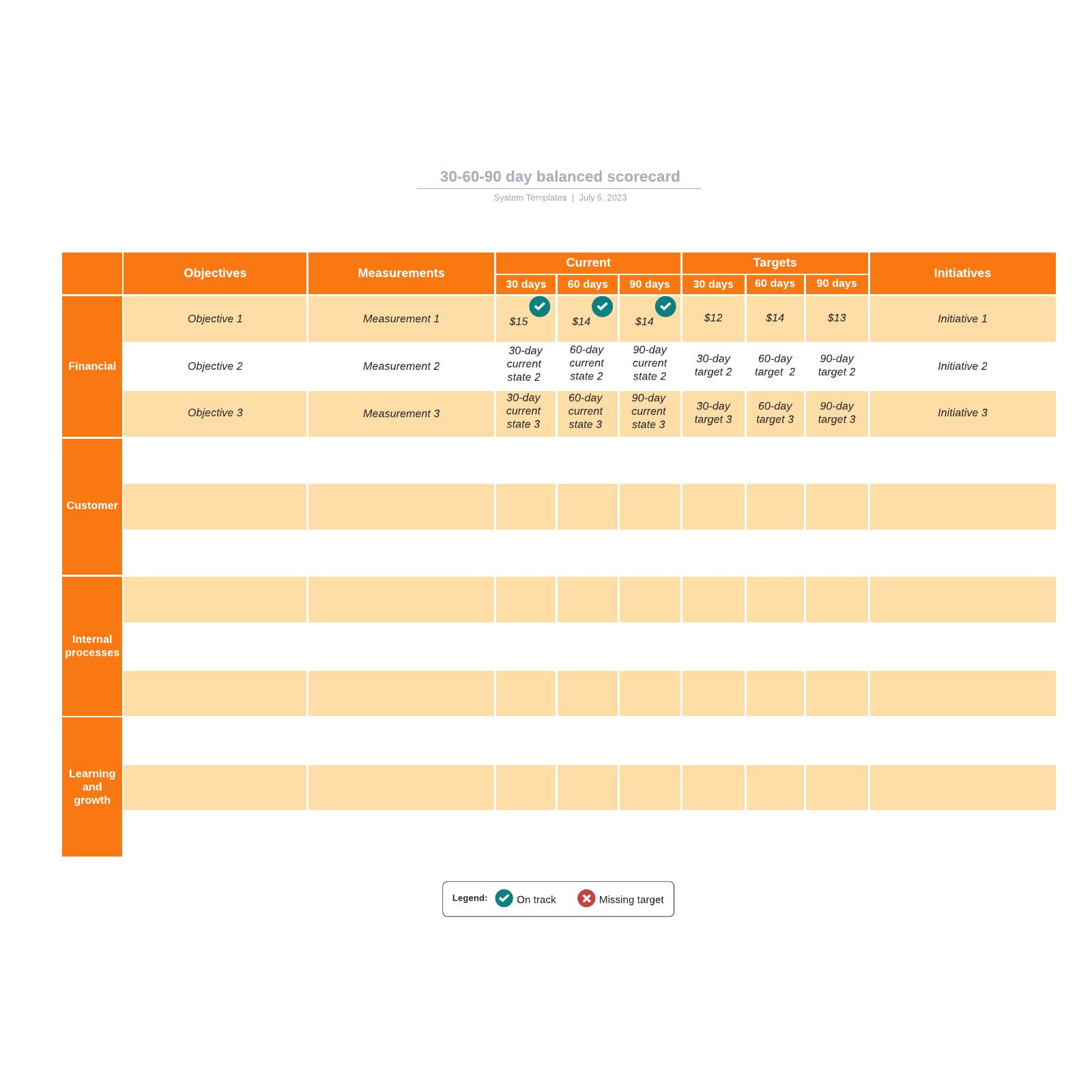 30-60-90 day balanced scorecard