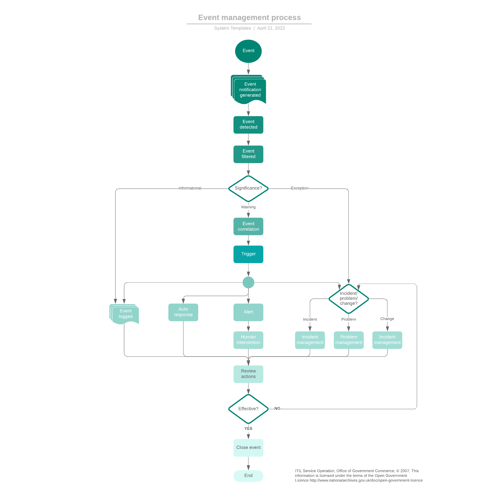 Event management process