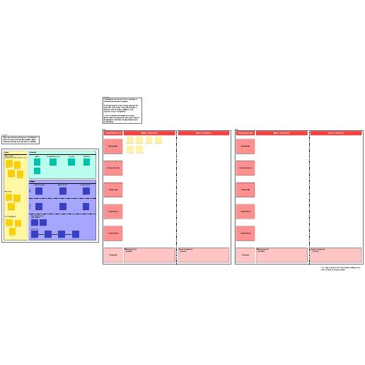 Professional development feedback plan