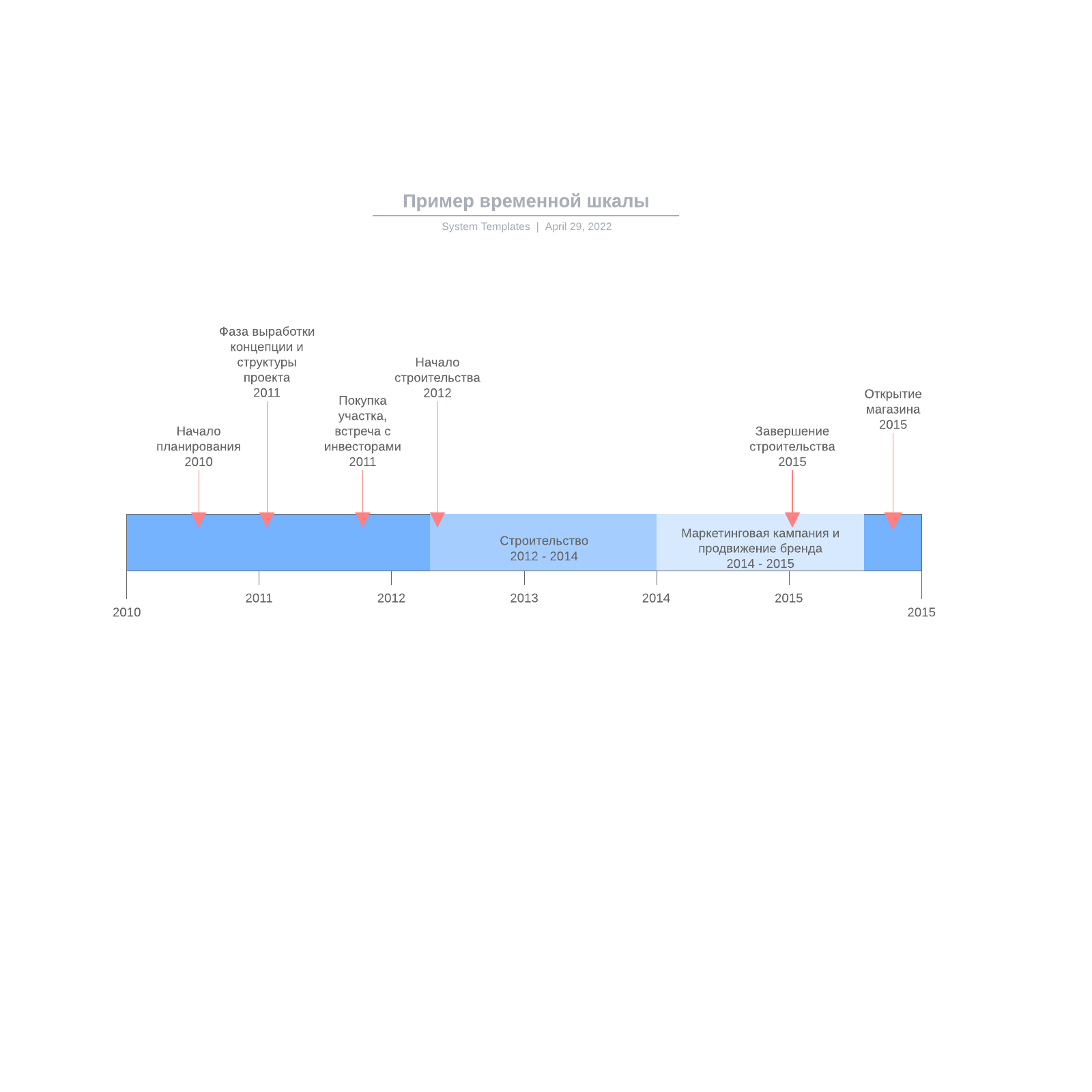 Пример временной шкалы