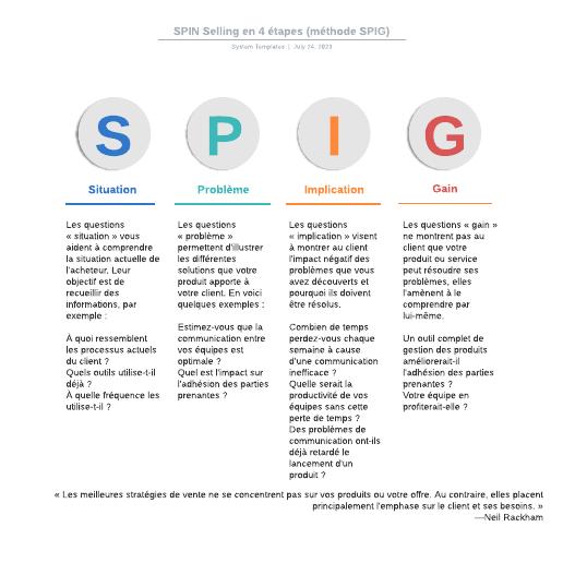 exemple de SPIN Selling (méthode SPIG)