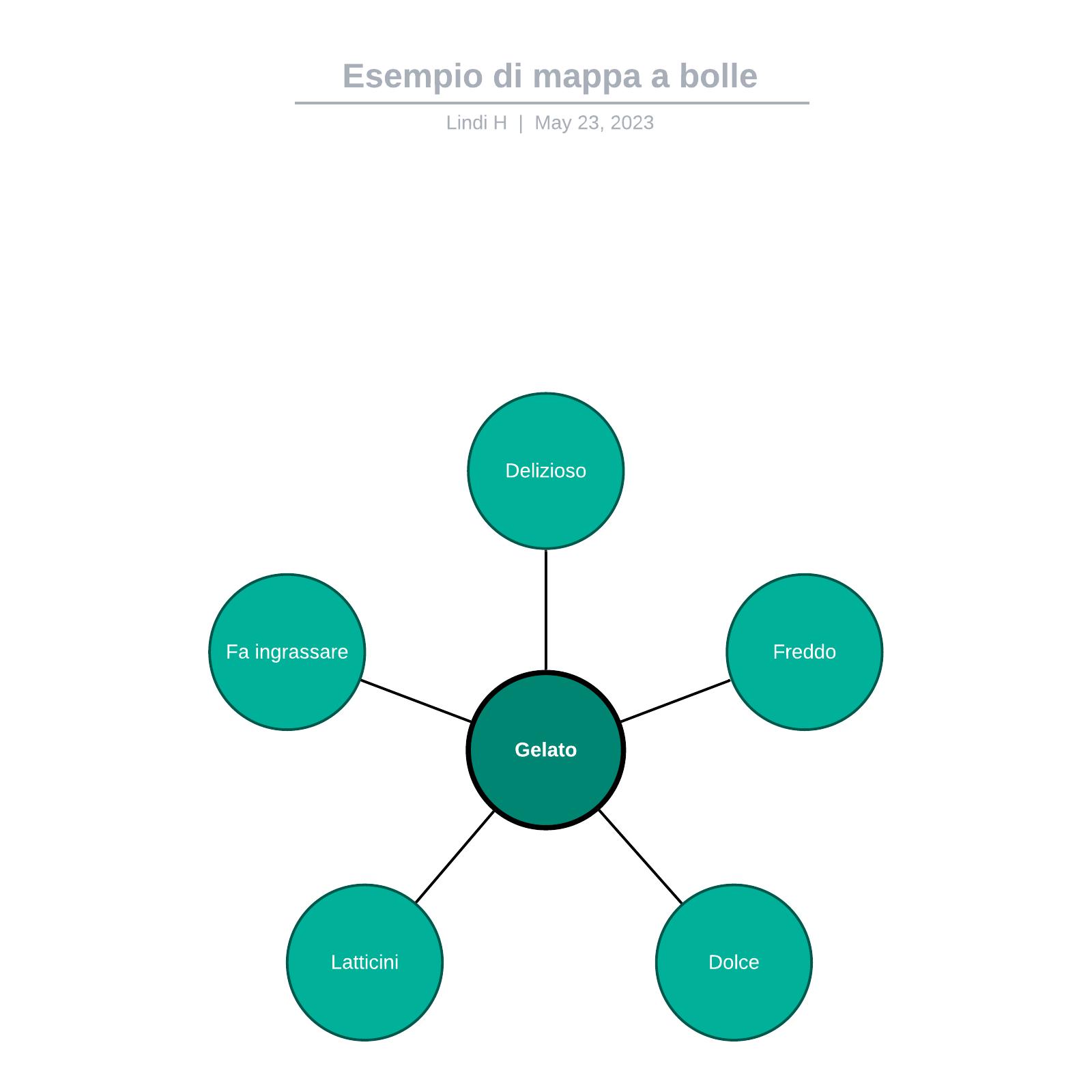 Esempio di mappa a bolle
