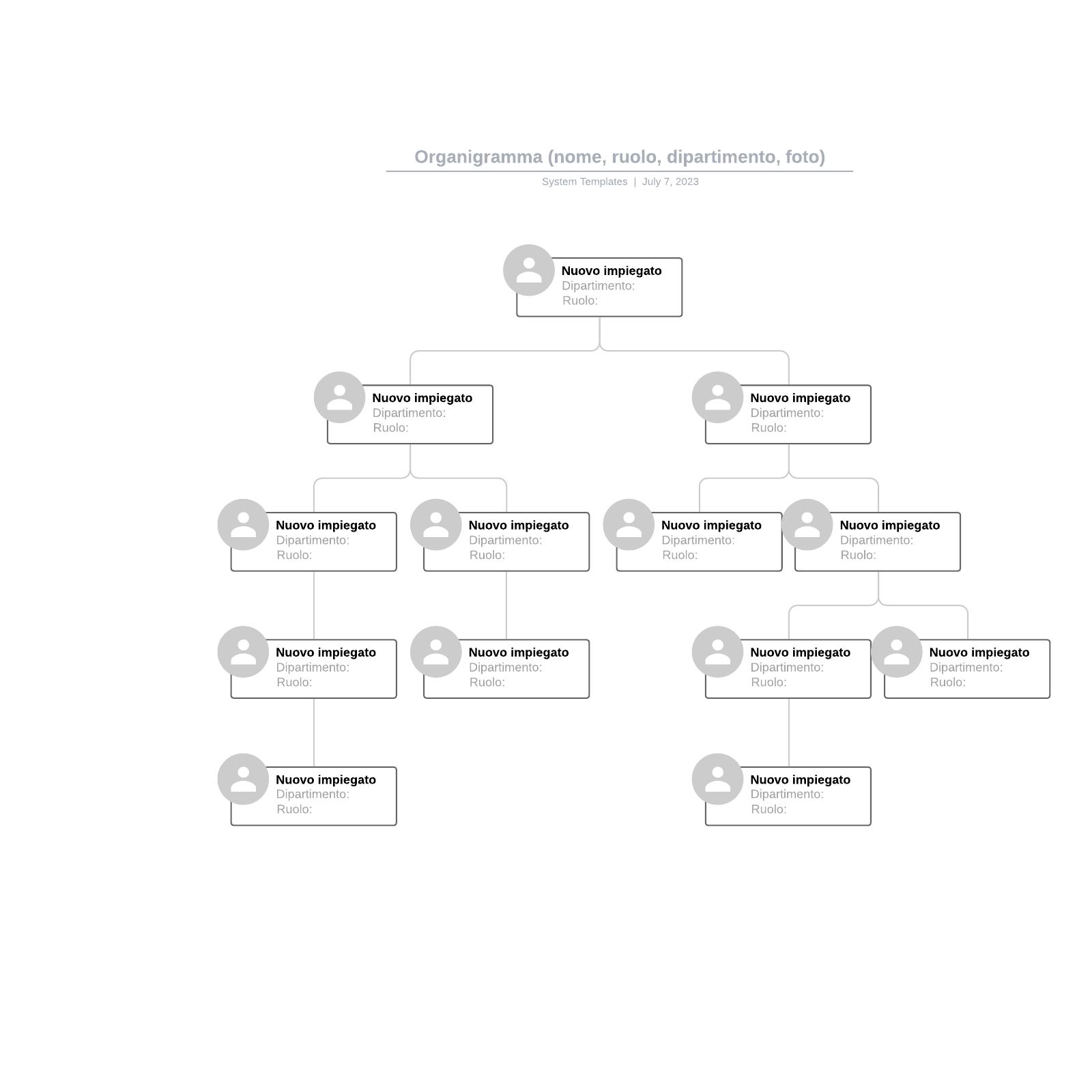 Organigramma (nome, ruolo, dipartimento, foto)