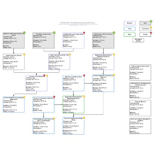 Flowchart showing task dependencies