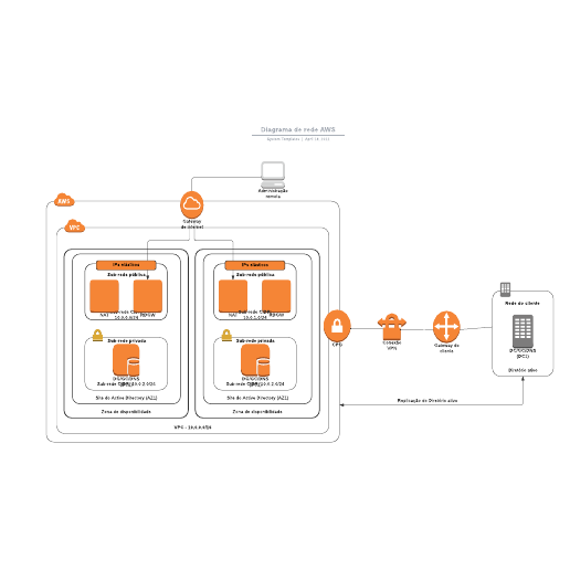 Diagrama de rede AWS