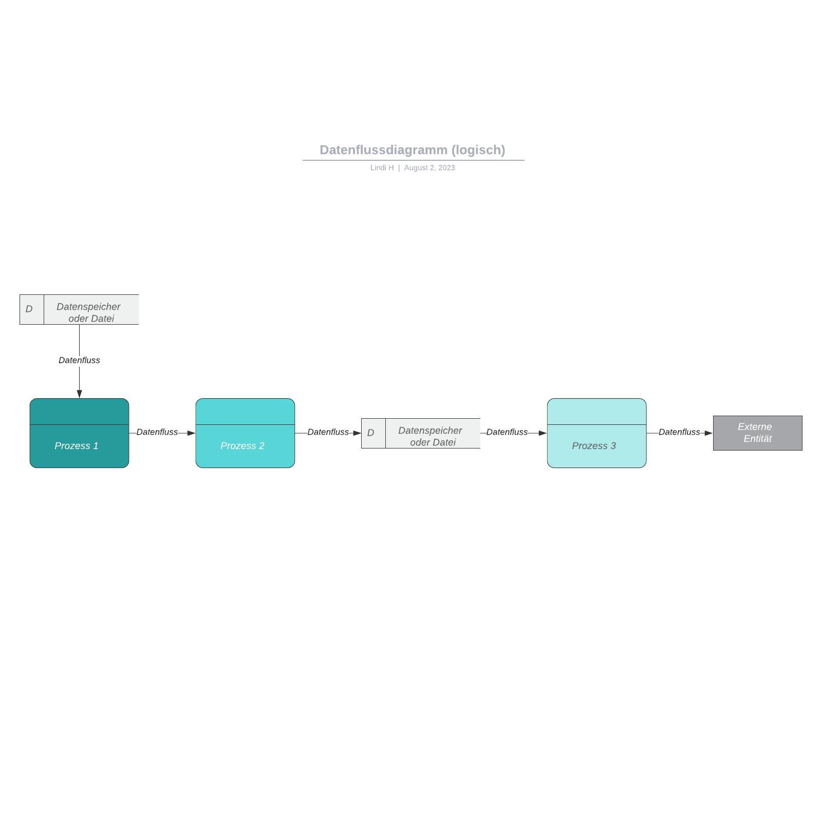 Datenflussdiagramm (logisch)