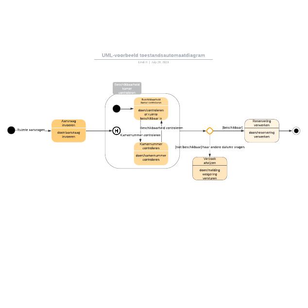 UML-voorbeeld toestandsautomaatdiagram