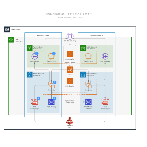 AWS Atlassianインフラストラクチャー