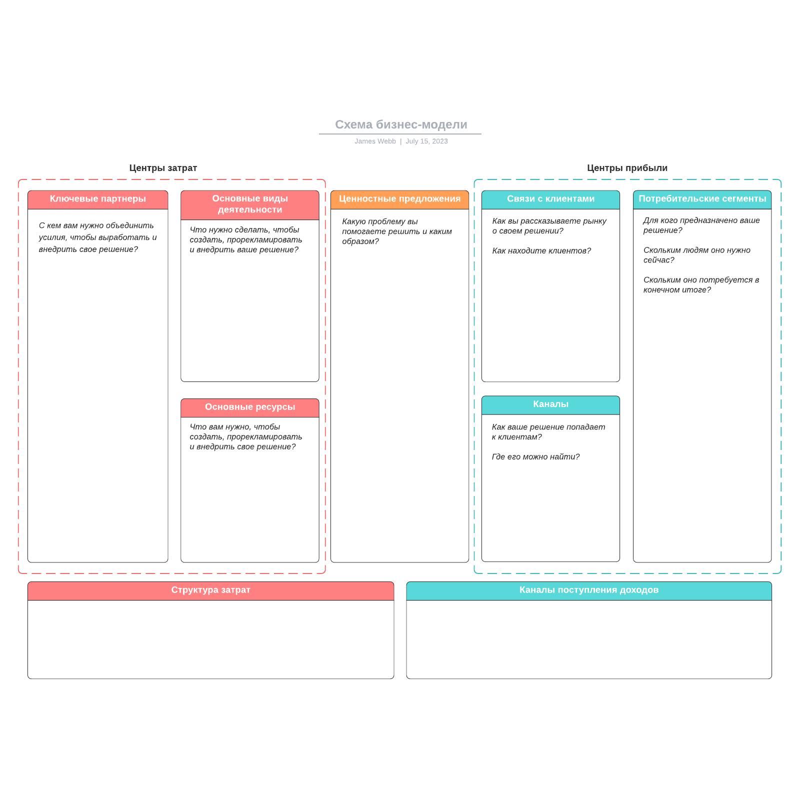 Схема бизнес-модели