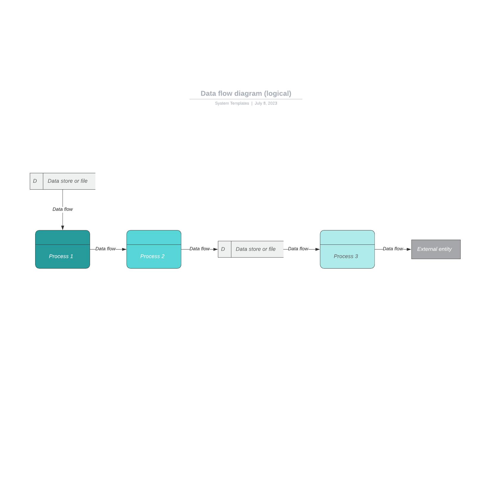 Data flow diagram (logical)