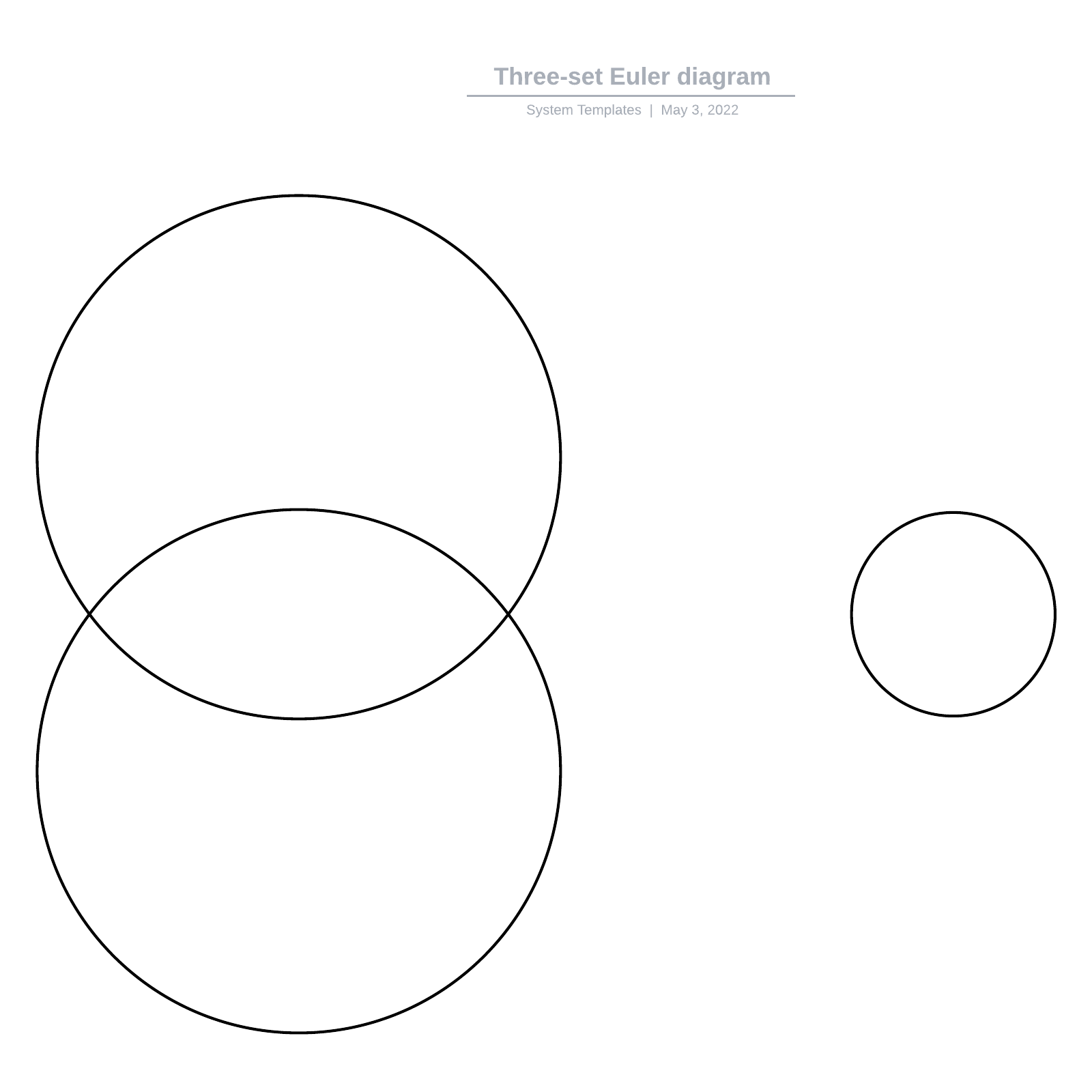 Three-set Euler diagram