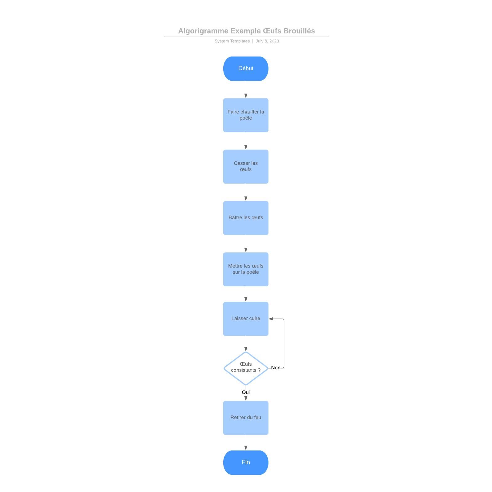 exemple d'algorigramme pour oeufs brouillés