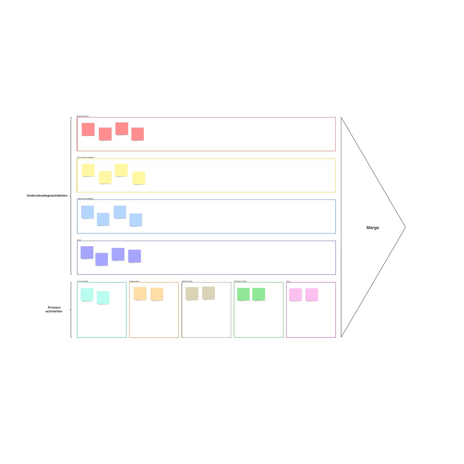 Sjabloon voor visuele waardeketen