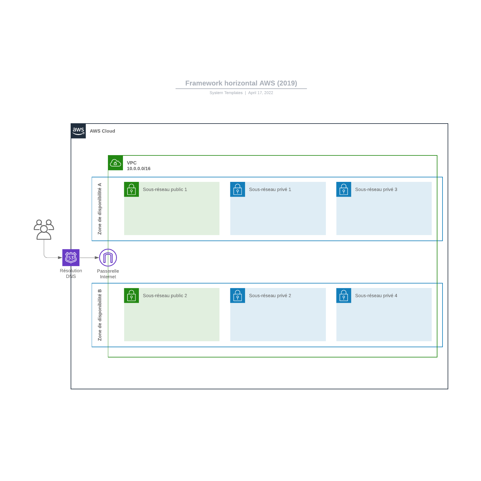exemple de framework horizontal AWS (2019)