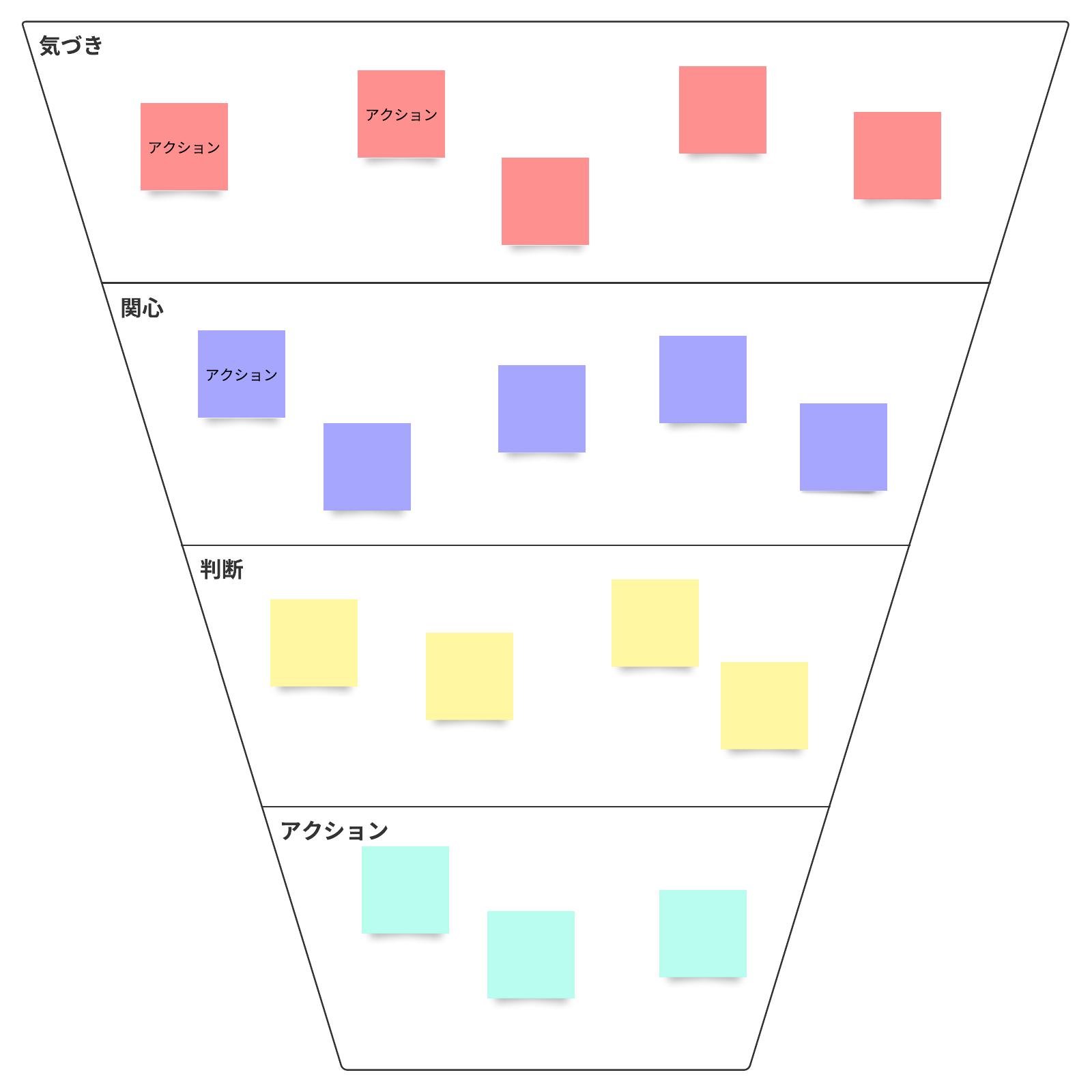 コンバージョンファネル分析の例