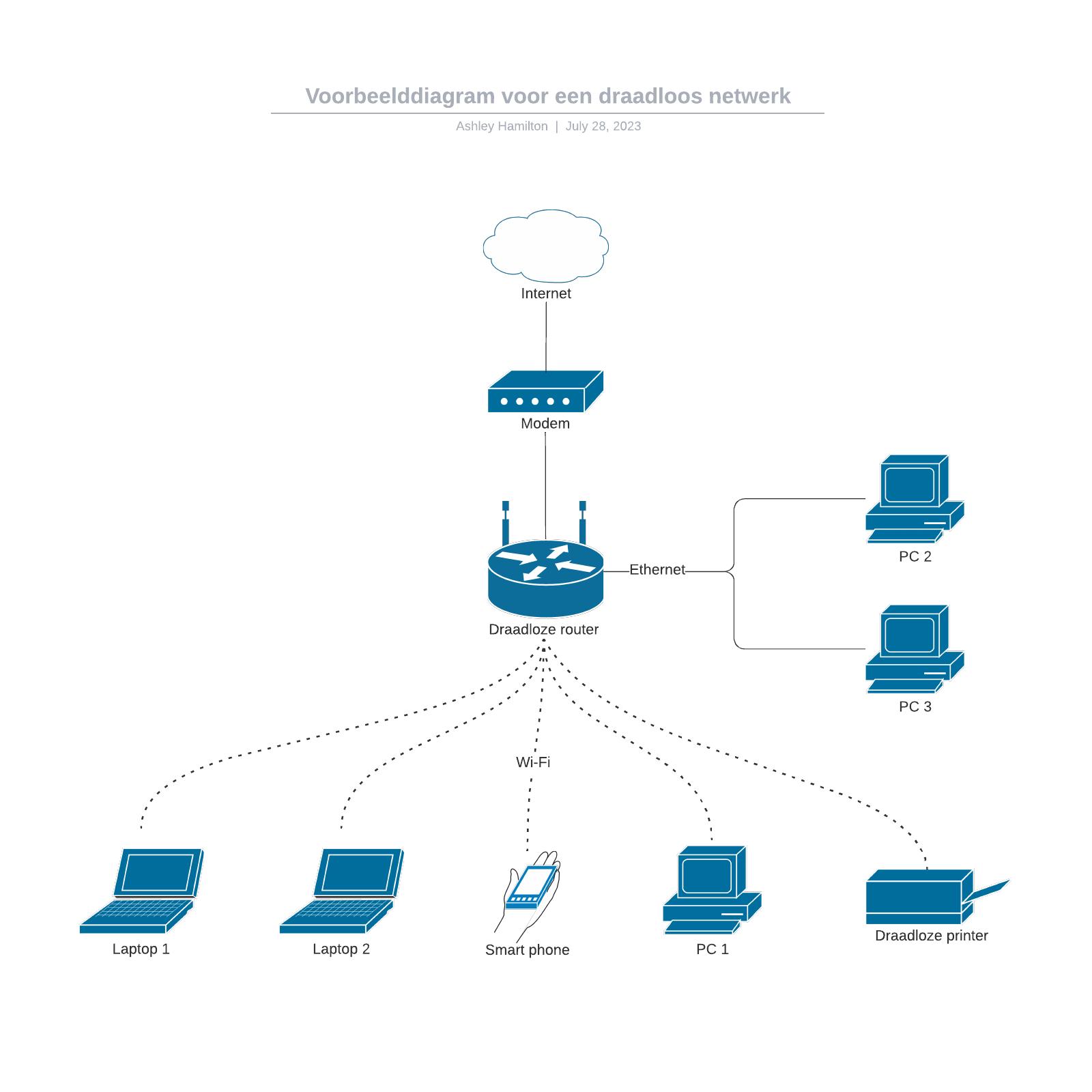 Voorbeelddiagram voor een draadloos netwerk