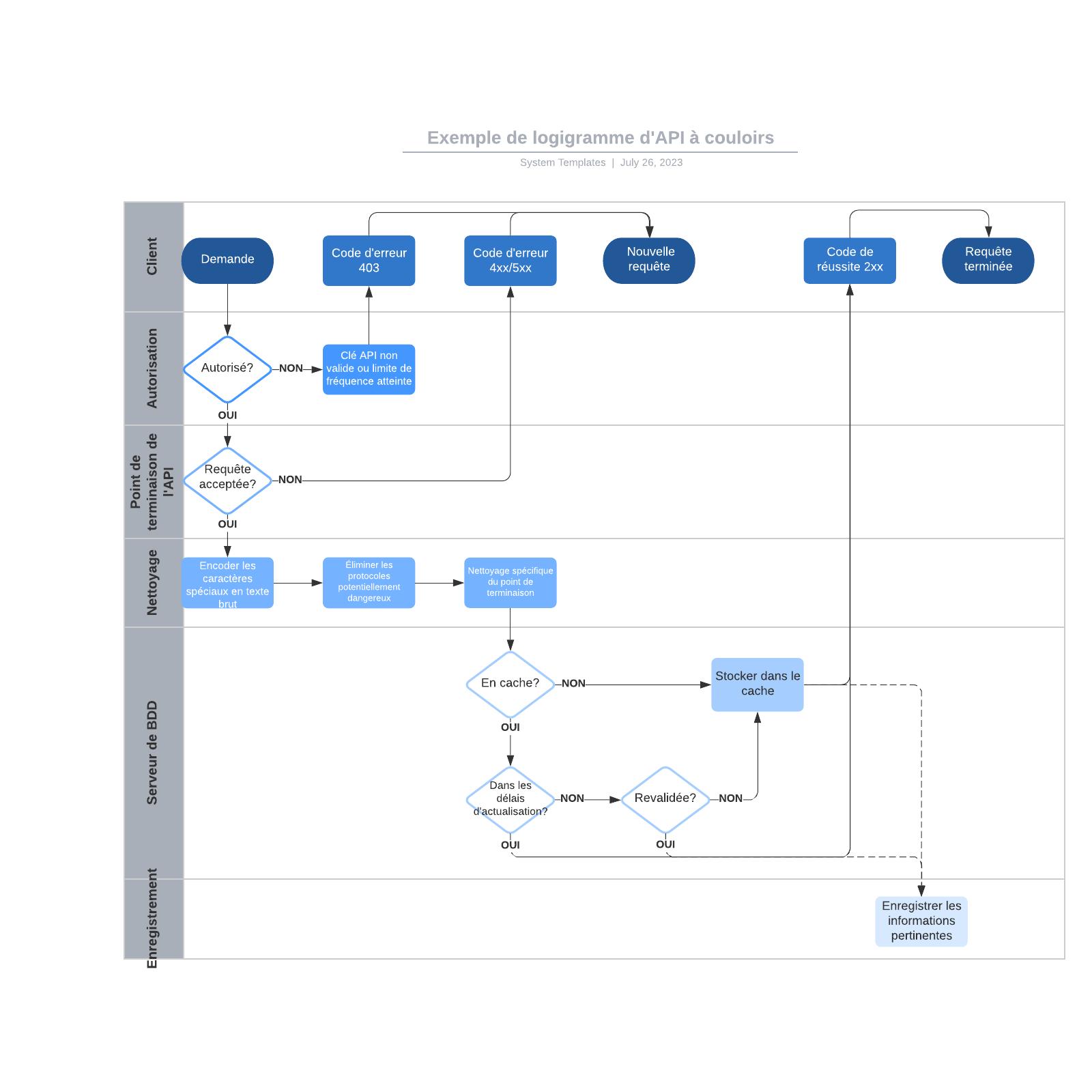 exemple de logigramme d'API à couloirs