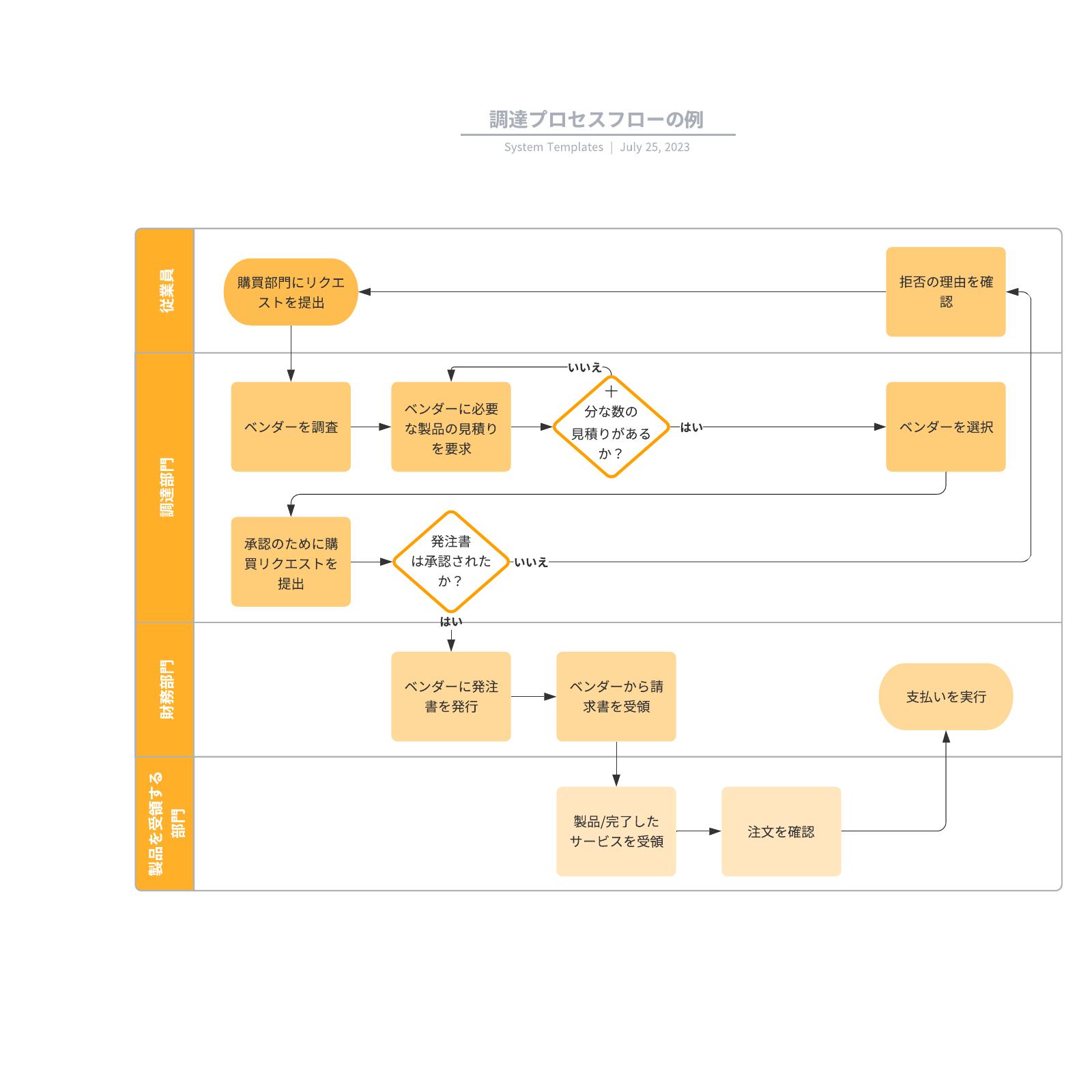 業務の可視化をした業務フローの例
