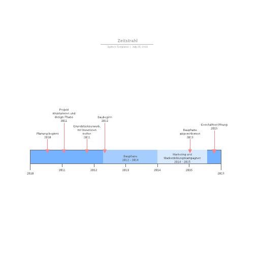 Projekt-Zeitstrahl Vorlage