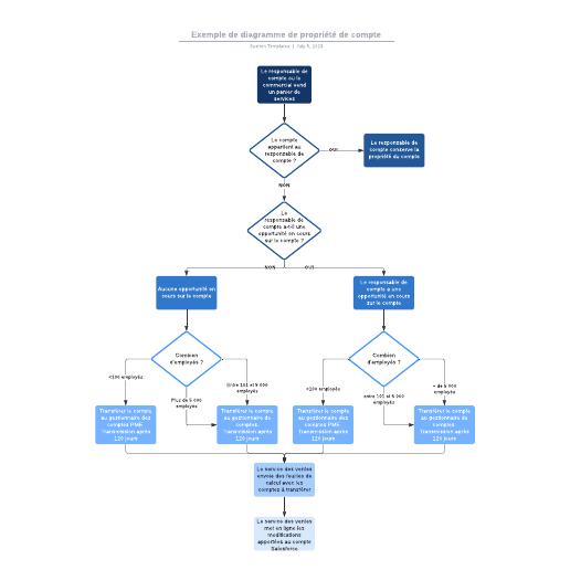 exemple de diagramme de propriété de compte