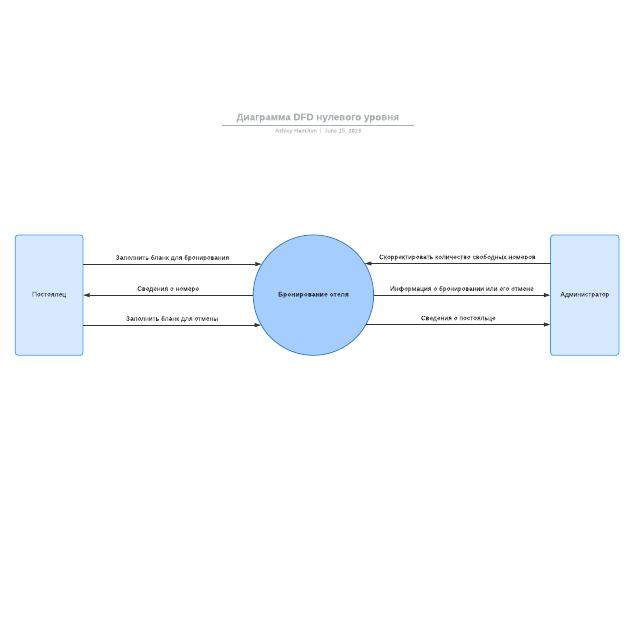 Диаграмма DFD нулевого уровня