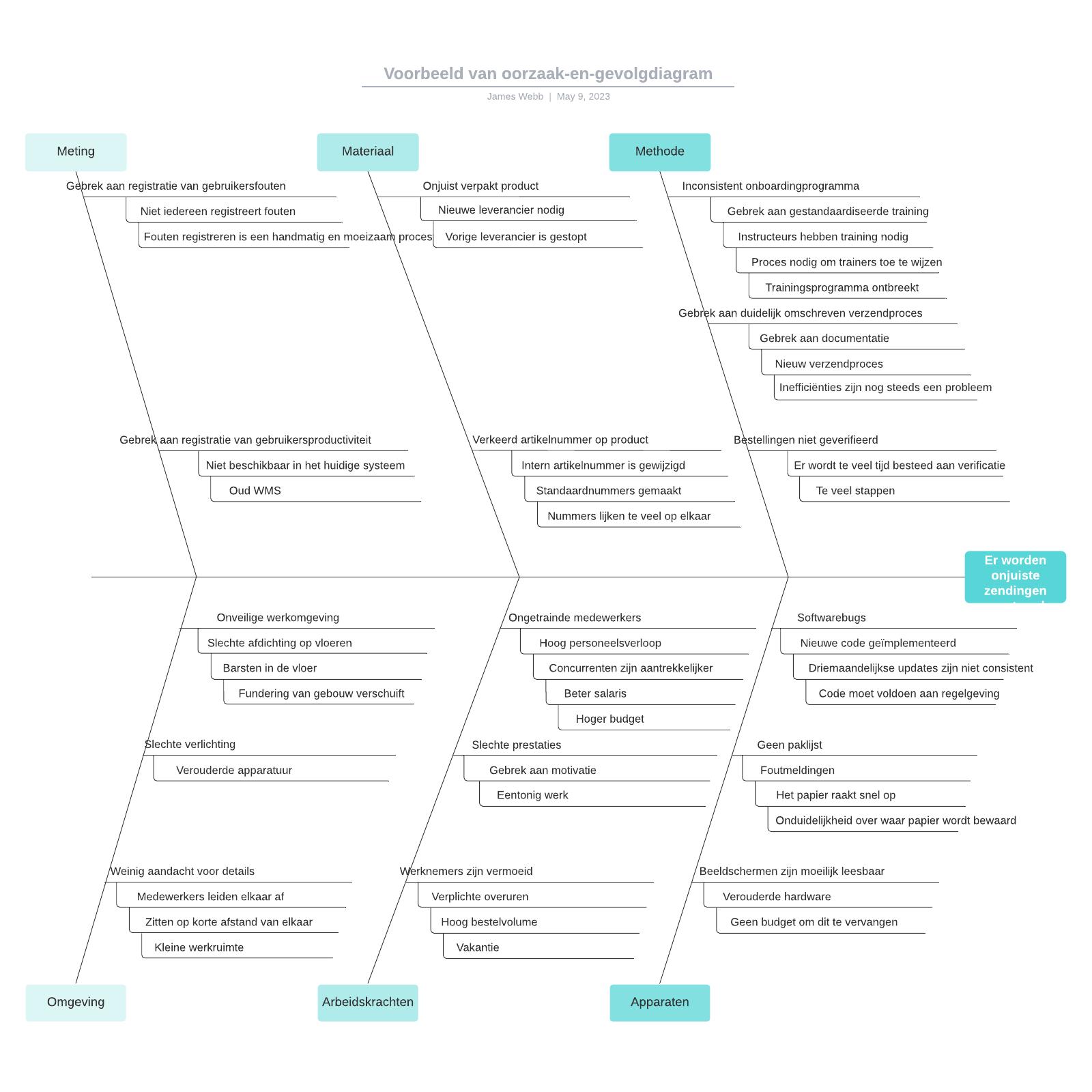 Voorbeeld van oorzaak-en-gevolgdiagram