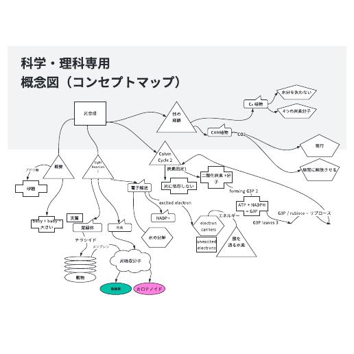 理科・科学の学習に使えるコンセプトマップ