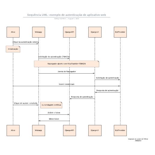 Sequência UML: exemplo de autenticação de aplicativo web