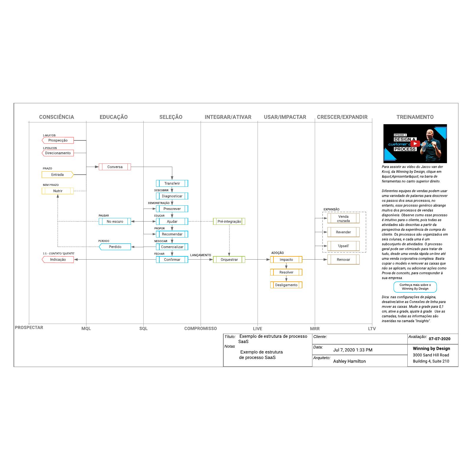 Exemplo de estrutura de processo SaaS