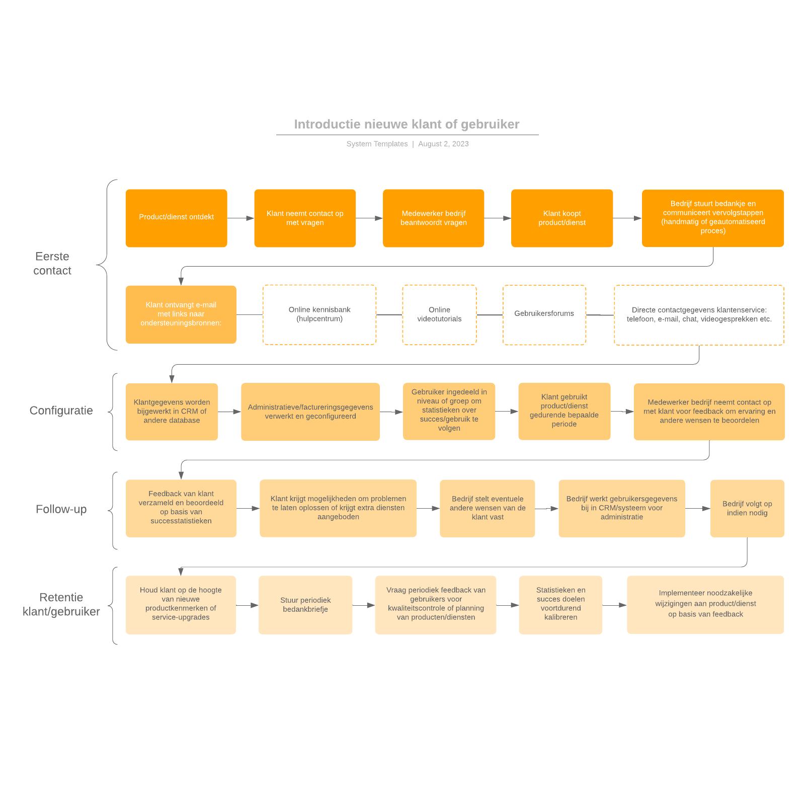 Introductie nieuwe klant of gebruiker