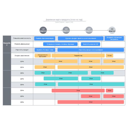 Дорожная карта продукта (план на год)