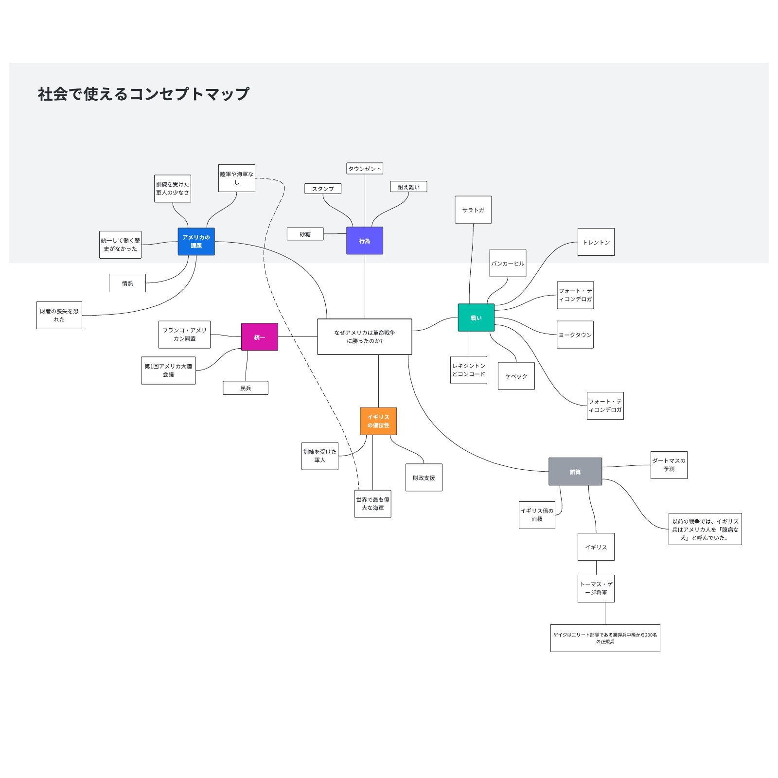 社会の学習知識に役立つコンセプトマップ