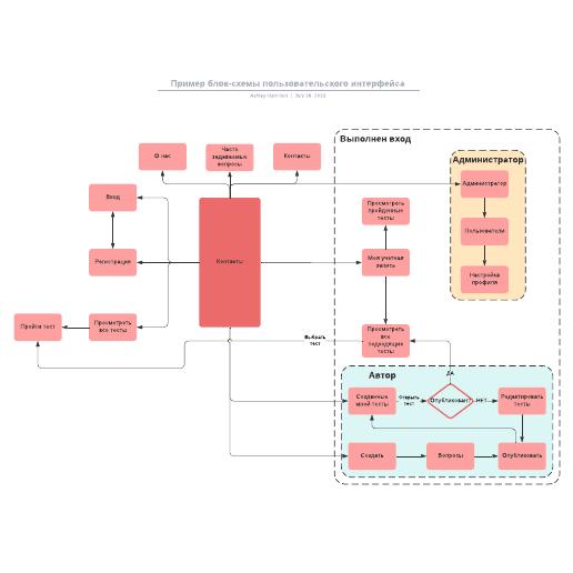 Пример блок-схемы пользовательского интерфейса