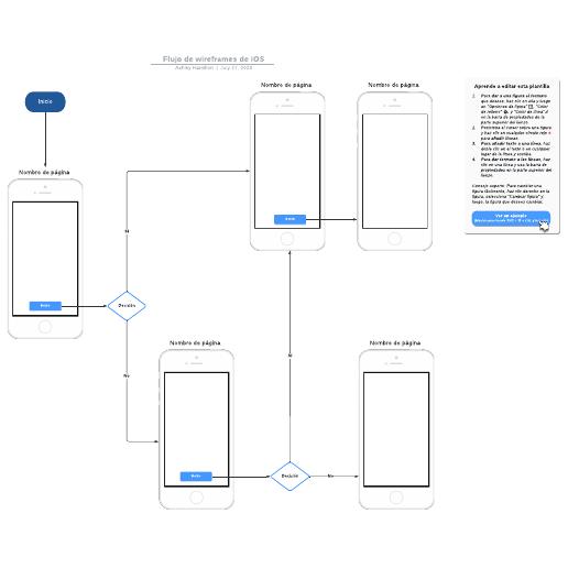 Flujo de wireframes de iOS