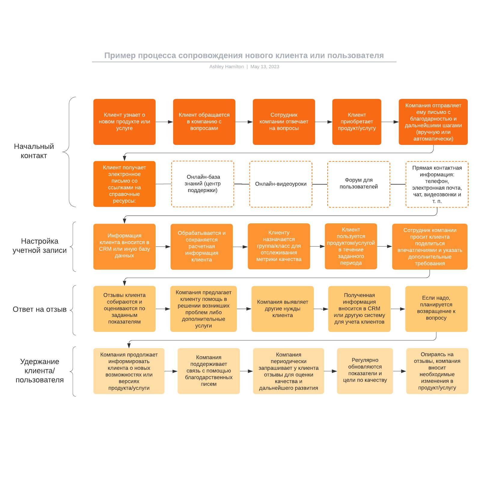 Пример процесса сопровождения нового клиента или пользователя