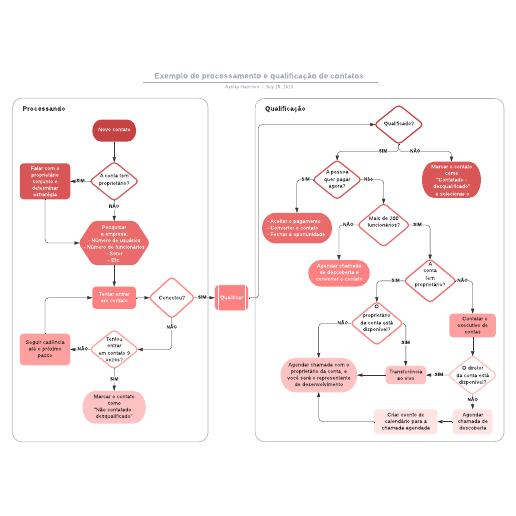 Exemplo de processamento e qualificação de contatos