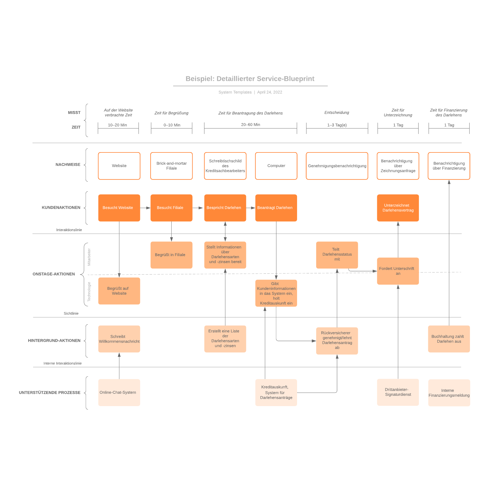 Detaillierter Service-Blueprint - Beispiel