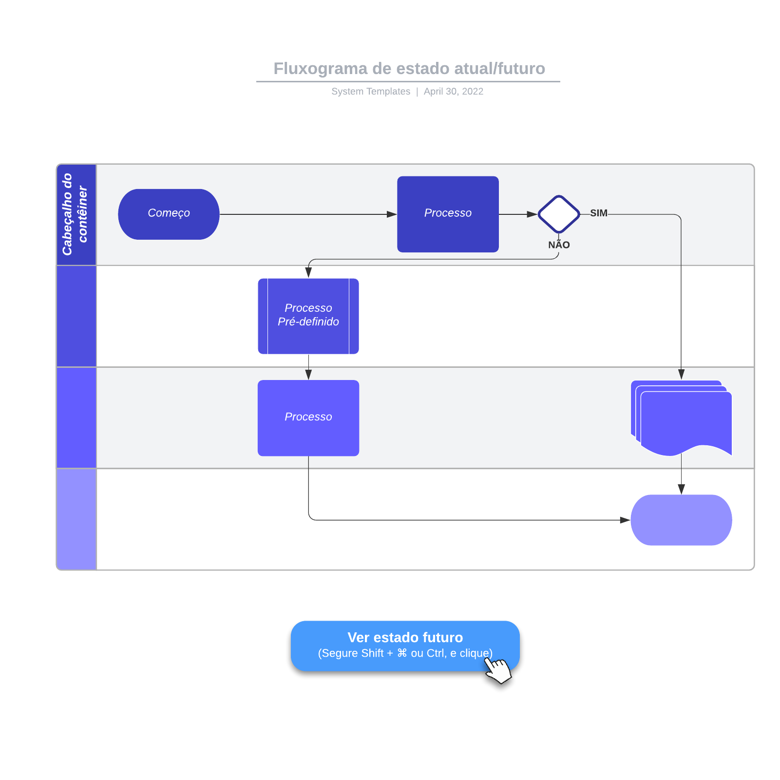Modelo de fluxograma de processo