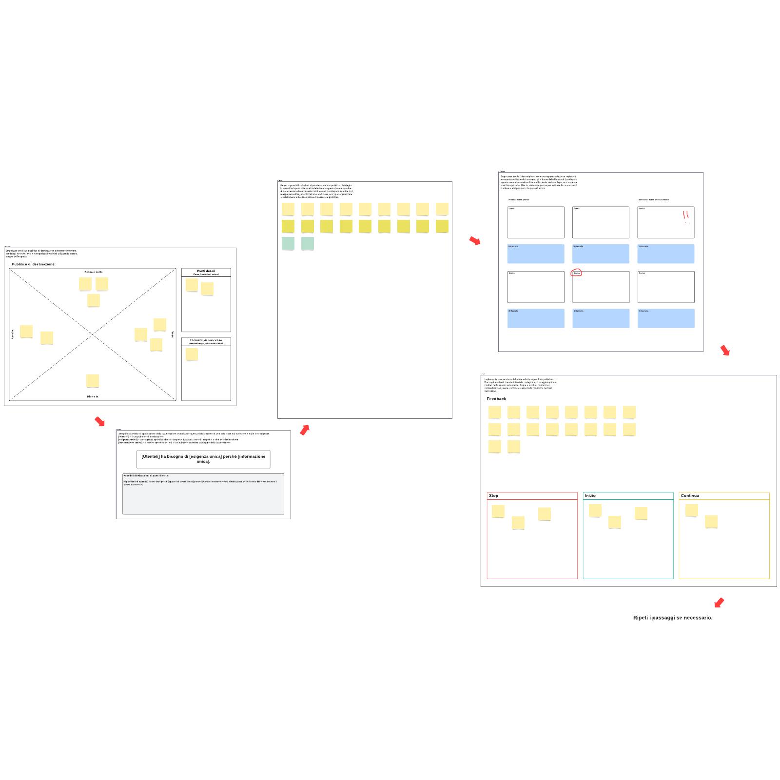 Modello di processo di design thinking