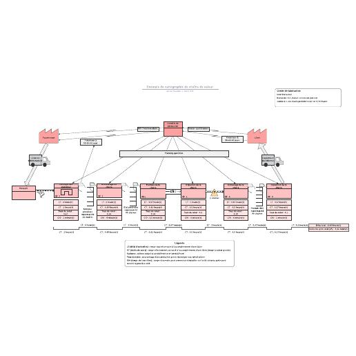 exemple de cartographie de chaîne de valeur