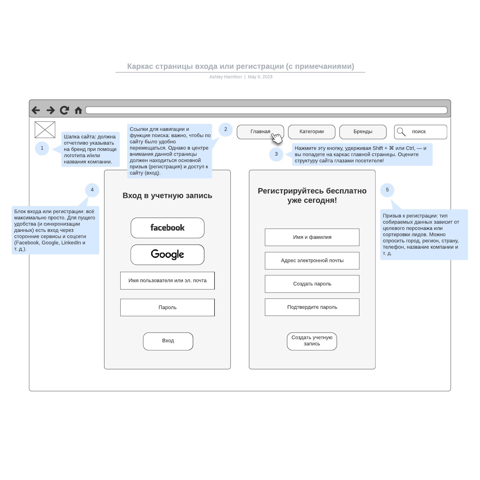 Каркас страницы входа или регистрации (с примечаниями)